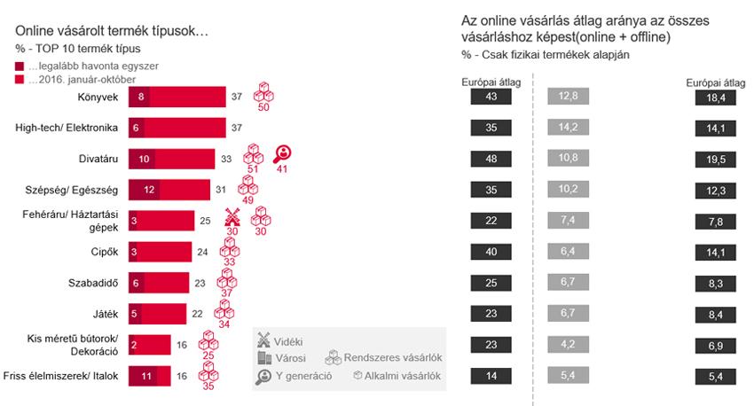online_vasarlas_2