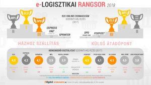 elogisztikai-rangsor_2018_ig-1024x576