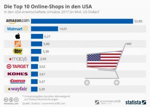 bdfff082ff80 A washingtoni Seattle központtal rendelkező e-kereskedelmi vállalat mára az  egyik legnagyobb internetes cég, ...