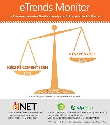 A készpénzmentes fizetés már népszerűbb a netezők körében