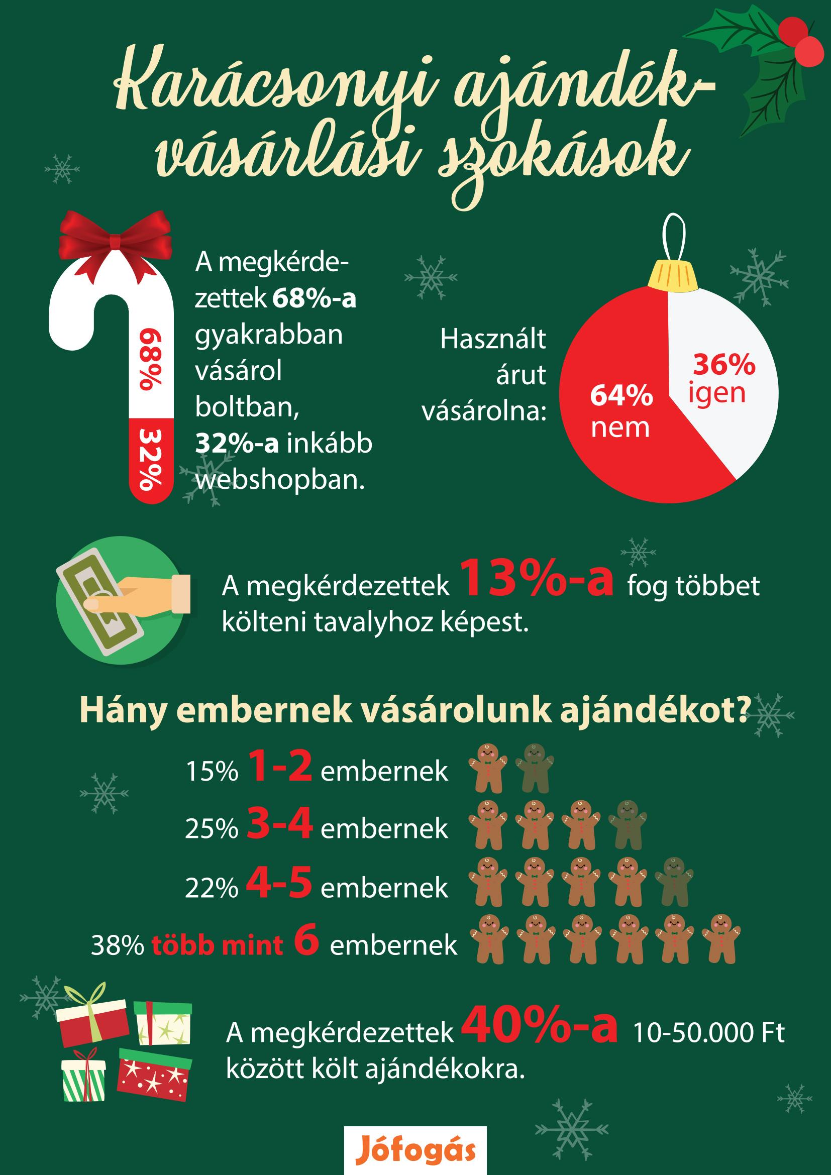 Karácsonyi vásárlás: többségben a spórolók, kisebbségben a halogatók