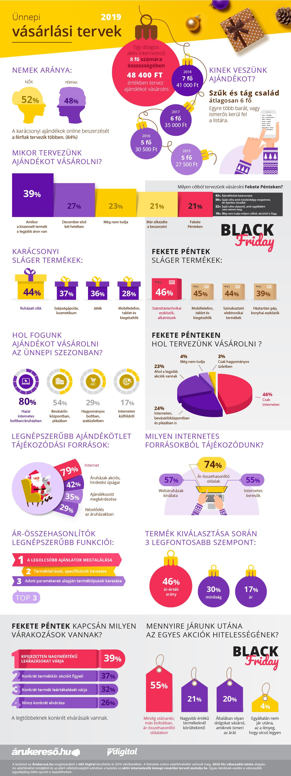 Az internetezők az online vásárlásra voksolnak
